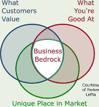 Business Bedrock
