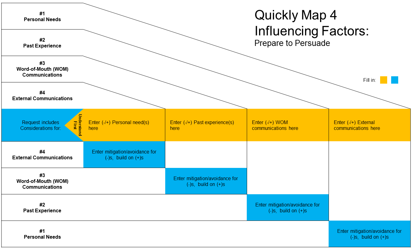 QuickMap 4 Influencing Factors: Prepare to Persuade