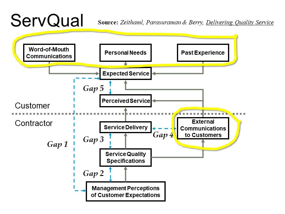 ServQual with 4 Influencing Factors